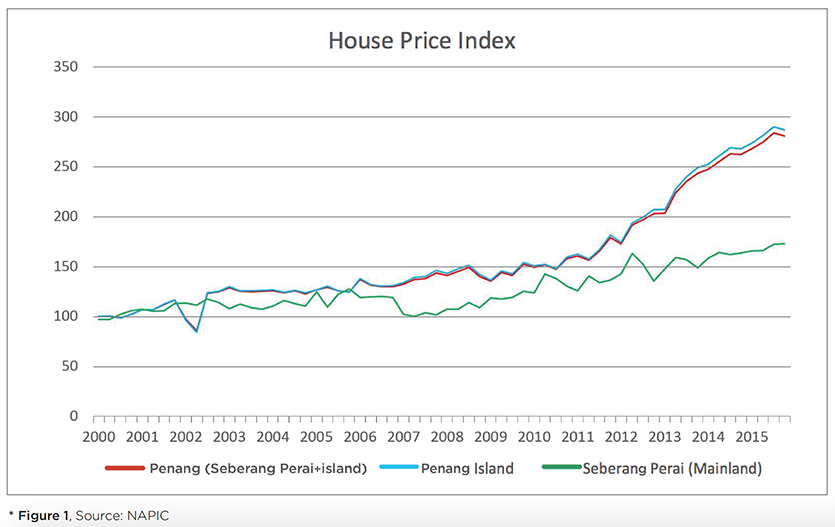 Is Penang S Housing Market Overvalued Iproperty Com My