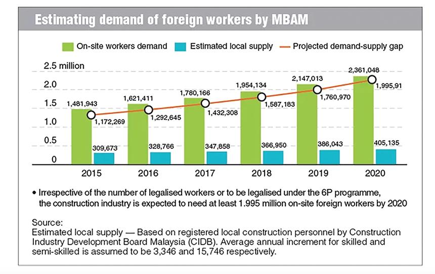 disadvantages of hiring foreign workers in malaysia Positive & negative impacts of migration in malaysia  than his foreign counterpart hiring migrant workers relieves a number of legal requirements and other .